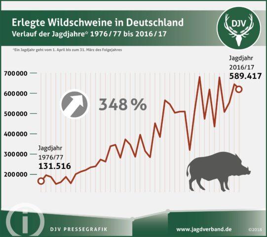 2018-01 Schwarzwildstrecke bis 2017